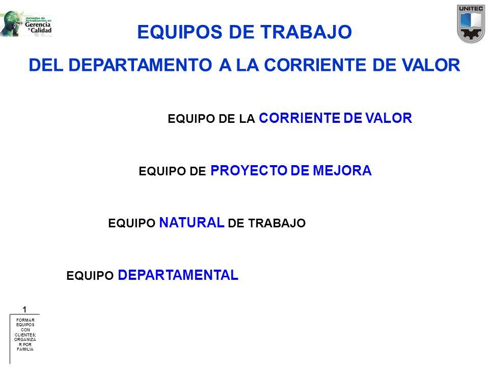 EQUIPOS DE TRABAJO DEL DEPARTAMENTO A LA CORRIENTE DE VALOR