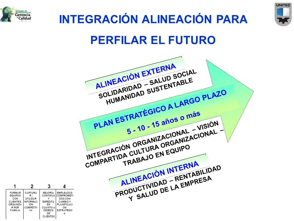 INTEGRACIÓN ALINEACIÓN PARA PERFILAR EL FUTURO