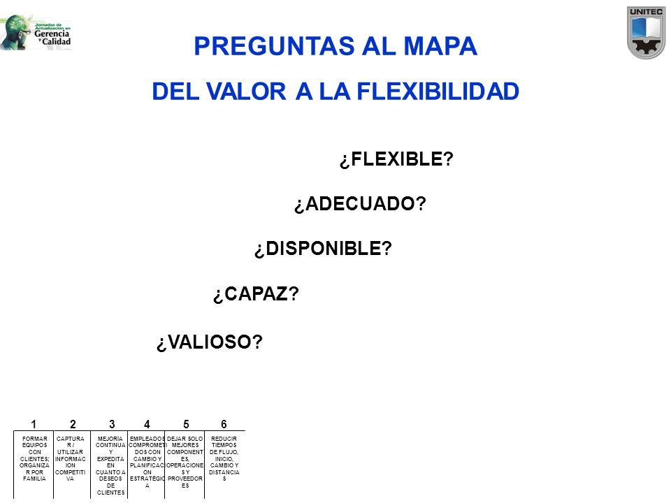 PREGUNTAS AL MAPA DEL VALOR A LA FLEXIBILIDAD ¿FLEXIBLE ¿ADECUADO
