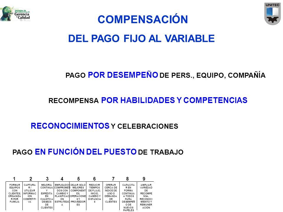 COMPENSACIÓN DEL PAGO FIJO AL VARIABLE RECONOCIMIENTOS Y CELEBRACIONES