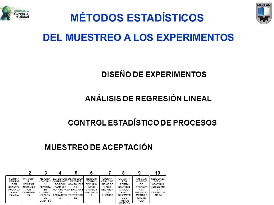 MÉTODOS ESTADÍSTICOS DEL MUESTREO A LOS EXPERIMENTOS