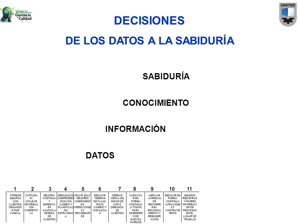 DECISIONES DE LOS DATOS A LA SABIDURÍA SABIDURÍA CONOCIMIENTO
