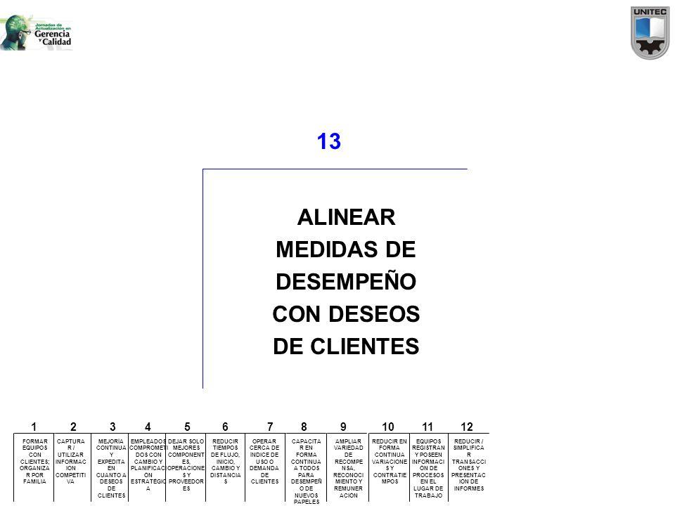 13 ALINEAR MEDIDAS DE DESEMPEÑO CON DESEOS DE CLIENTES