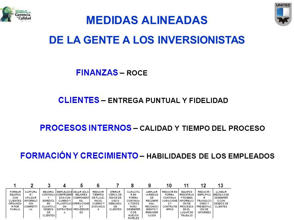 MEDIDAS ALINEADAS DE LA GENTE A LOS INVERSIONISTAS FINANZAS – ROCE