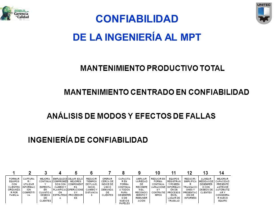 CONFIABILIDAD DE LA INGENIERÍA AL MPT MANTENIMIENTO PRODUCTIVO TOTAL