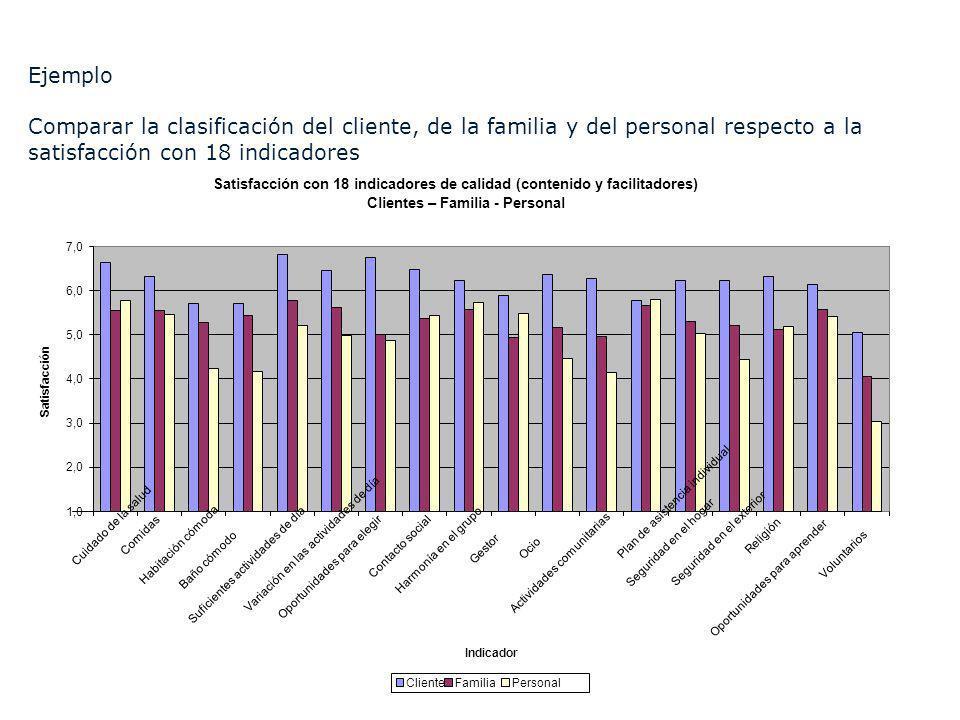 Satisfacción con 18 indicadores de calidad (contenido y facilitadores)