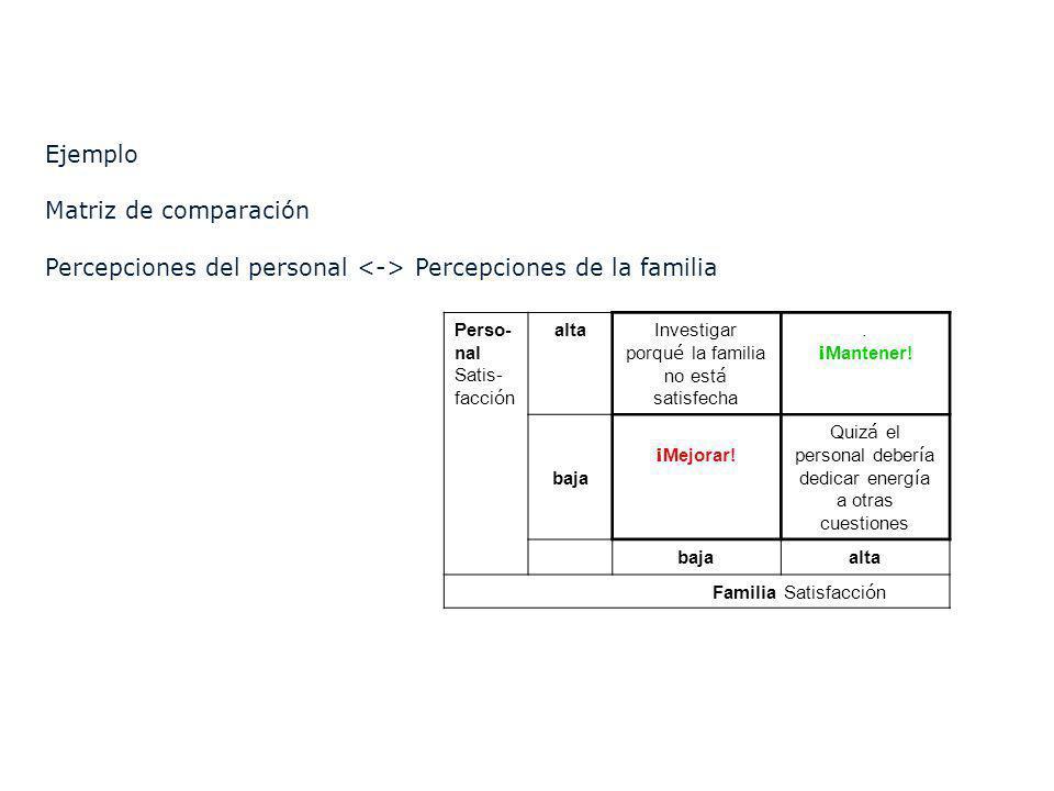 Percepciones del personal <-> Percepciones de la familia