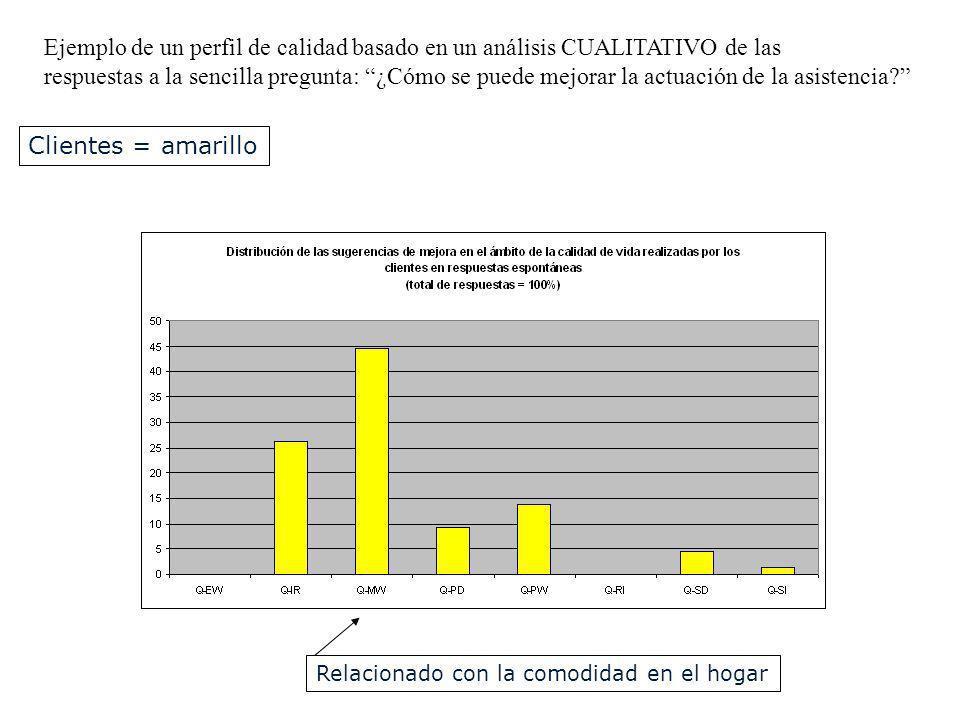 Ejemplo de un perfil de calidad basado en un análisis CUALITATIVO de las