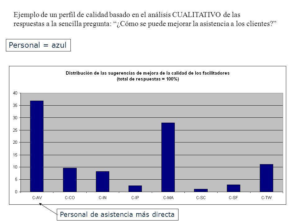 Ejemplo de un perfil de calidad basado en el análisis CUALITATIVO de las