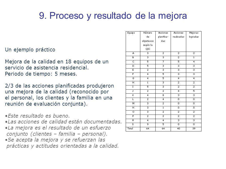 9. Proceso y resultado de la mejora