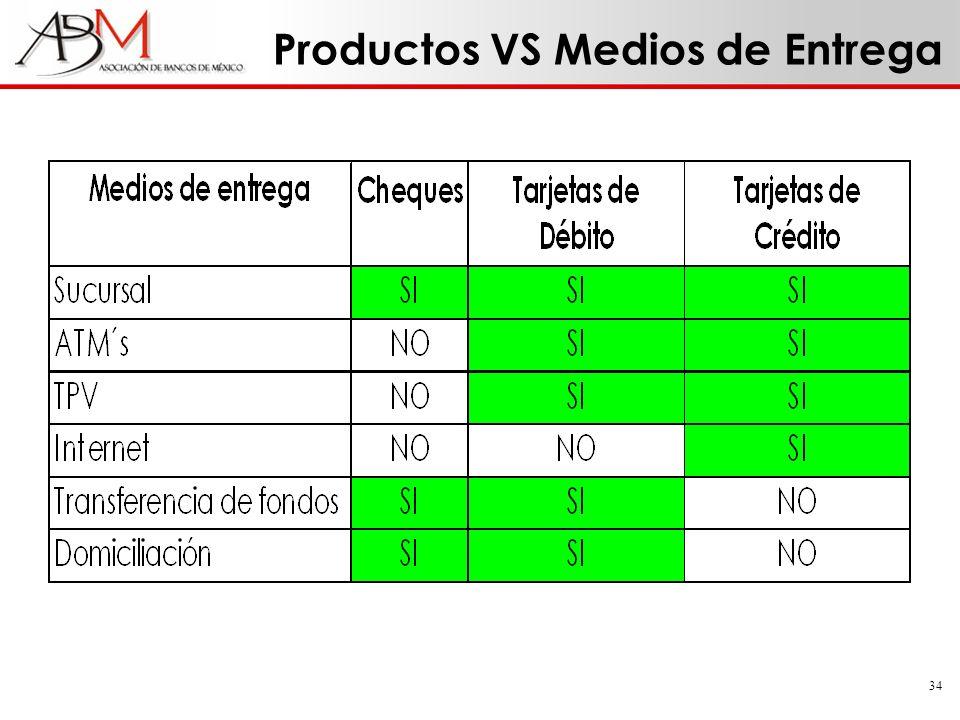Productos VS Medios de Entrega