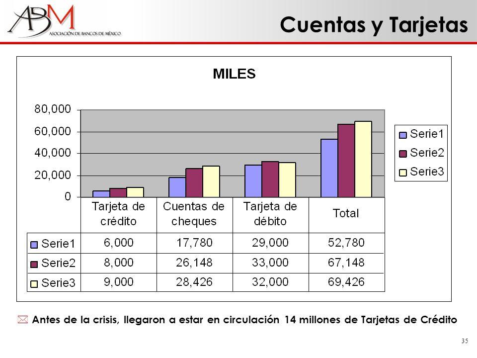 Cuentas y Tarjetas Antes de la crisis, llegaron a estar en circulación 14 millones de Tarjetas de Crédito.