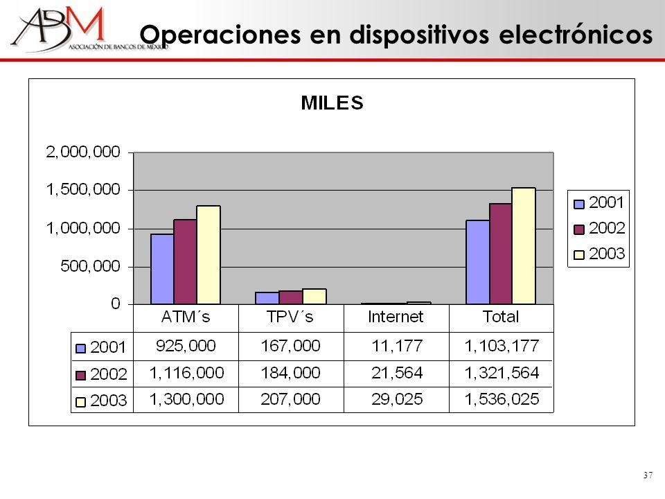 Operaciones en dispositivos electrónicos