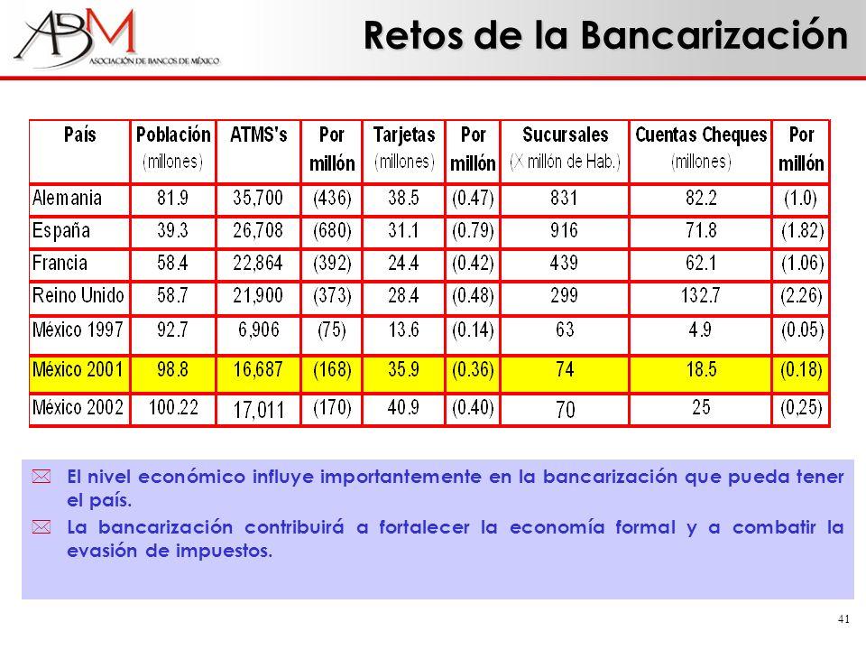 Retos de la Bancarización