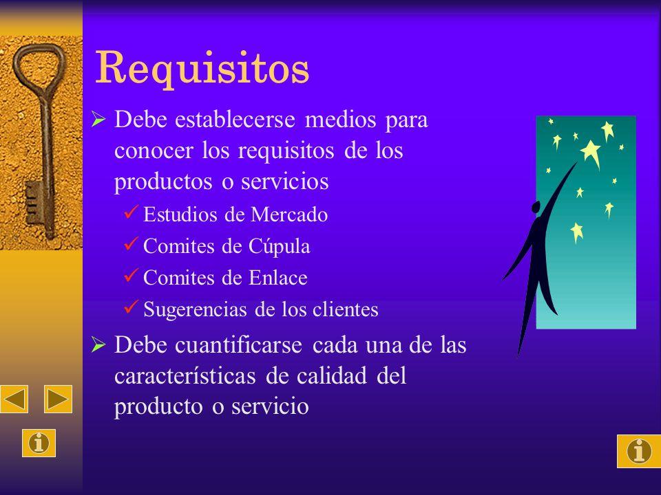 Requisitos Debe establecerse medios para conocer los requisitos de los productos o servicios. Estudios de Mercado.