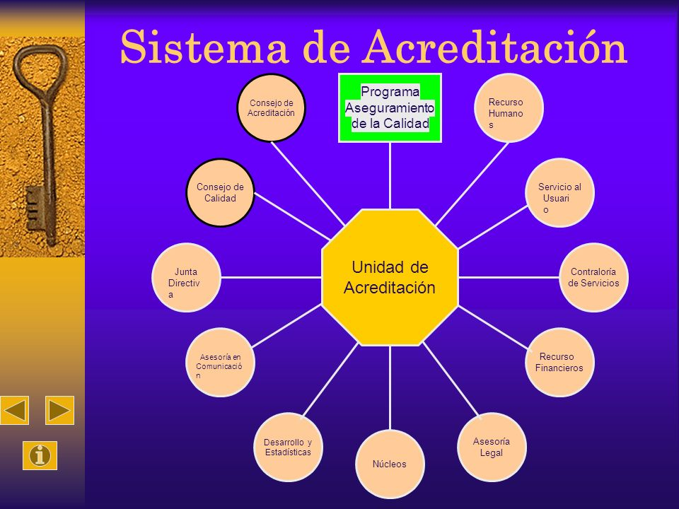 Sistema de Acreditación