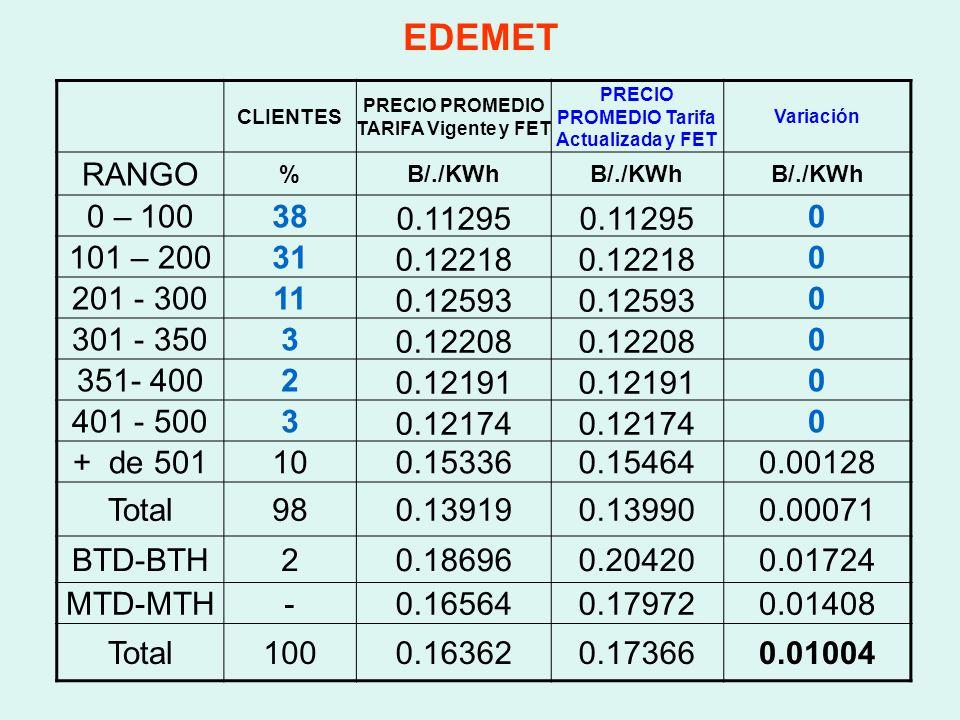 EDEMET CLIENTES. PRECIO PROMEDIO TARIFA Vigente y FET. PRECIO PROMEDIO Tarifa Actualizada y FET. Variación.