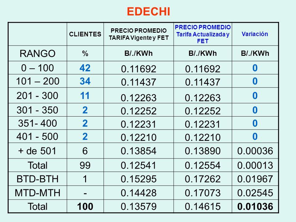 EDECHI CLIENTES. PRECIO PROMEDIO TARIFA Vigente y FET. PRECIO PROMEDIO Tarifa Actualizada y FET. Variación.