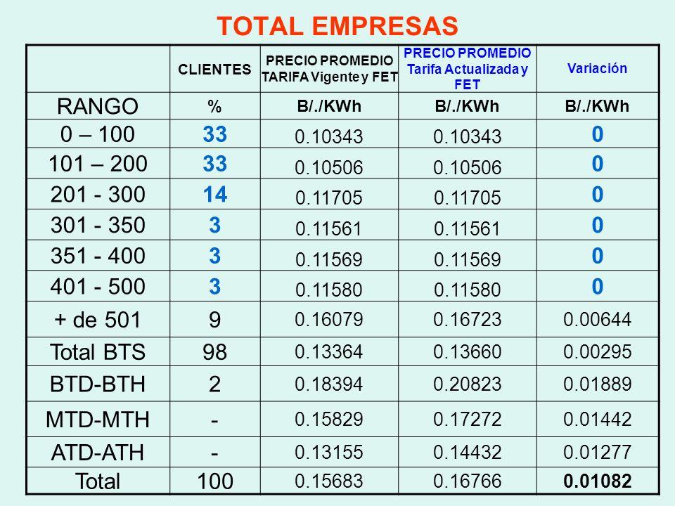 TOTAL EMPRESAS RANGO 0 – 100 33 101 – 200 201 - 300 14 301 - 350 3