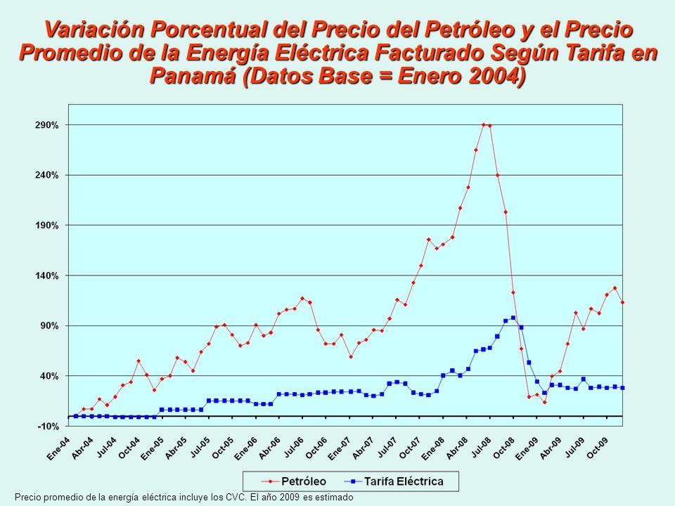 Variación Porcentual del Precio del Petróleo y el Precio Promedio de la Energía Eléctrica Facturado Según Tarifa en Panamá (Datos Base = Enero 2004)