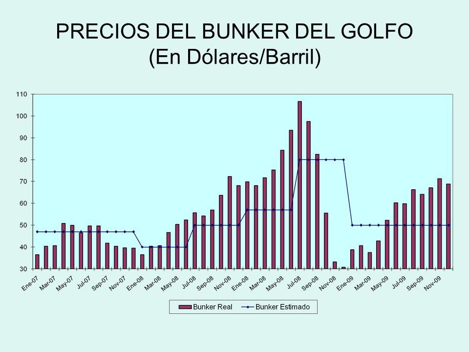 PRECIOS DEL BUNKER DEL GOLFO (En Dólares/Barril)