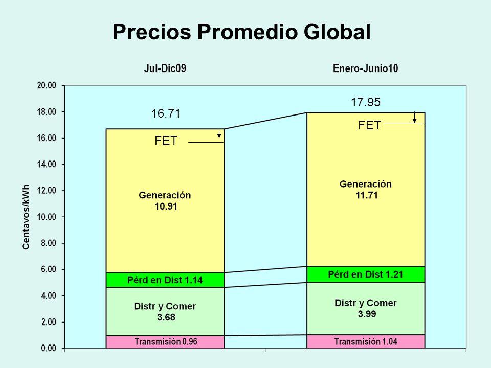 Precios Promedio Global