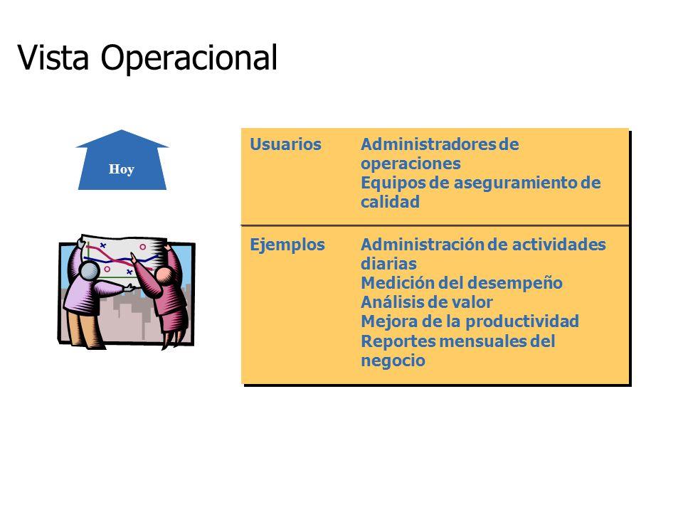 Vista Operacional Usuarios Administradores de operaciones