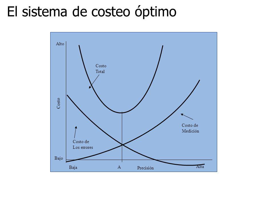 El sistema de costeo óptimo