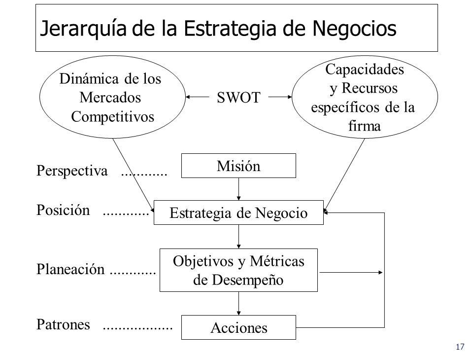 Jerarquía de la Estrategia de Negocios