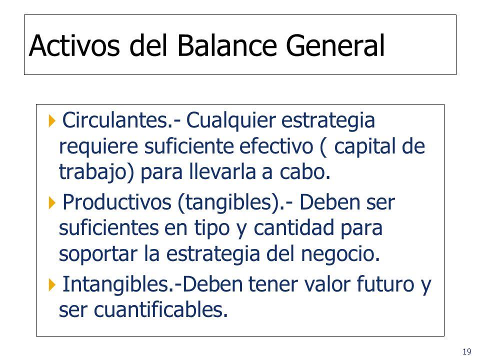 Activos del Balance General