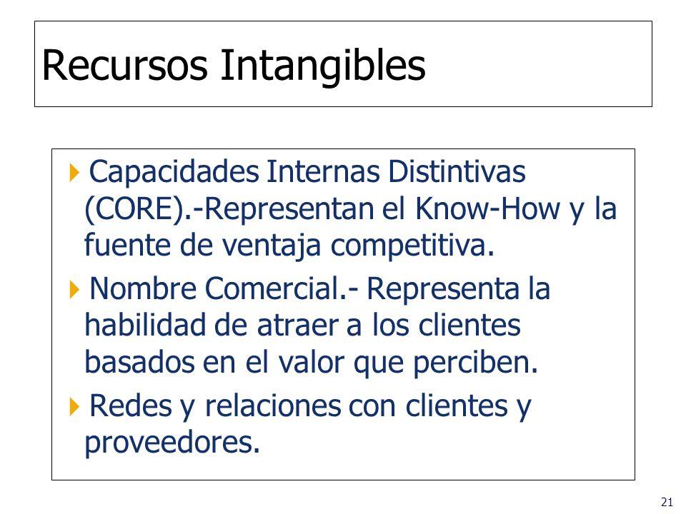 Recursos Intangibles Capacidades Internas Distintivas (CORE).-Representan el Know-How y la fuente de ventaja competitiva.