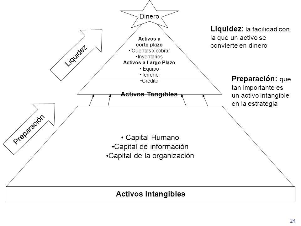 Liquidez: la facilidad con la que un activo se convierte en dinero