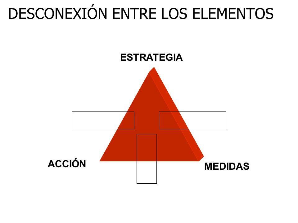 DESCONEXIÓN ENTRE LOS ELEMENTOS