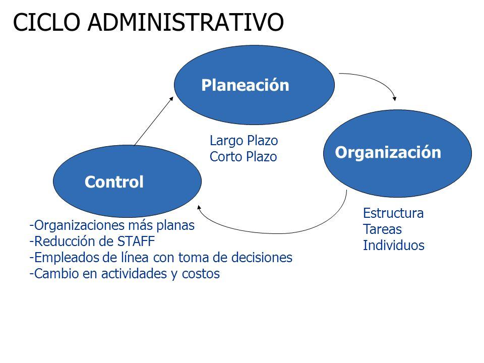 CICLO ADMINISTRATIVO Planeación Organización Control Largo Plazo