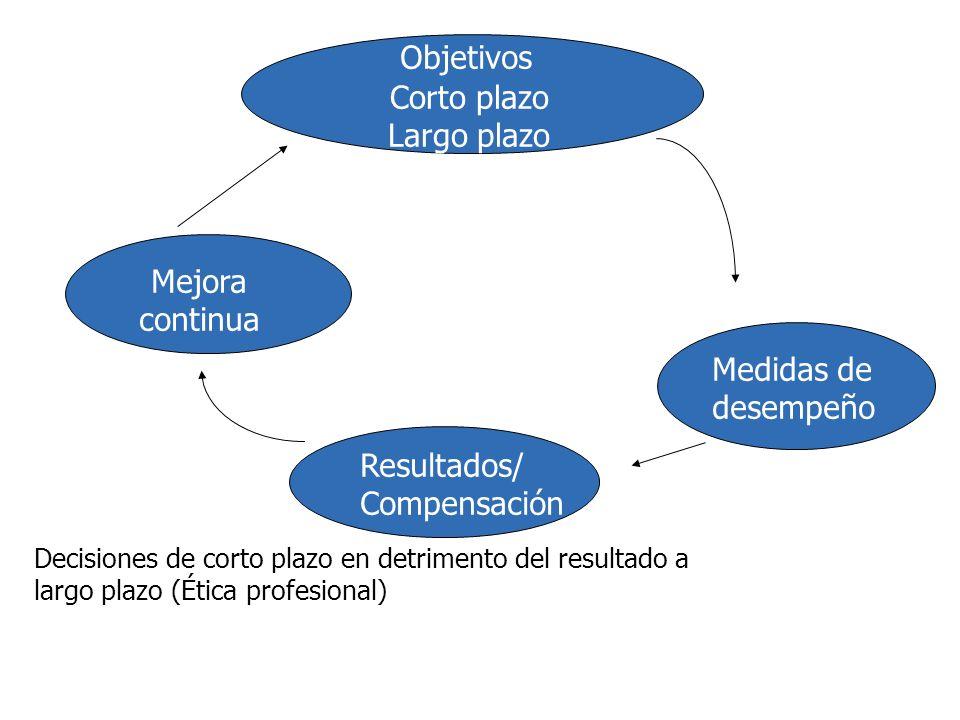 Objetivos Corto plazo Largo plazo Mejora continua Medidas de desempeño