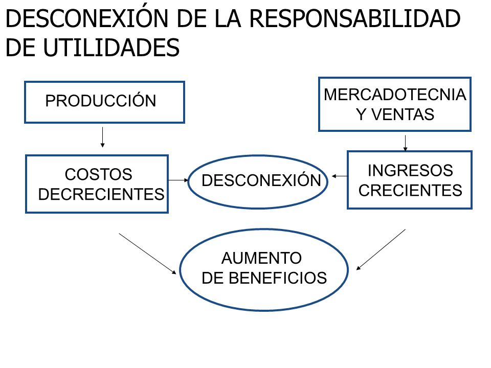 DESCONEXIÓN DE LA RESPONSABILIDAD DE UTILIDADES