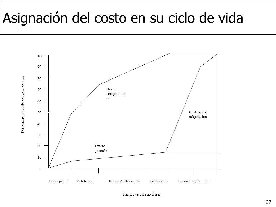 Asignación del costo en su ciclo de vida
