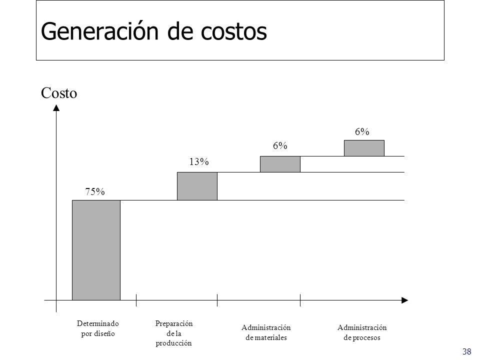 Generación de costos Costo 6% 6% 13% 75% Determinado por diseño