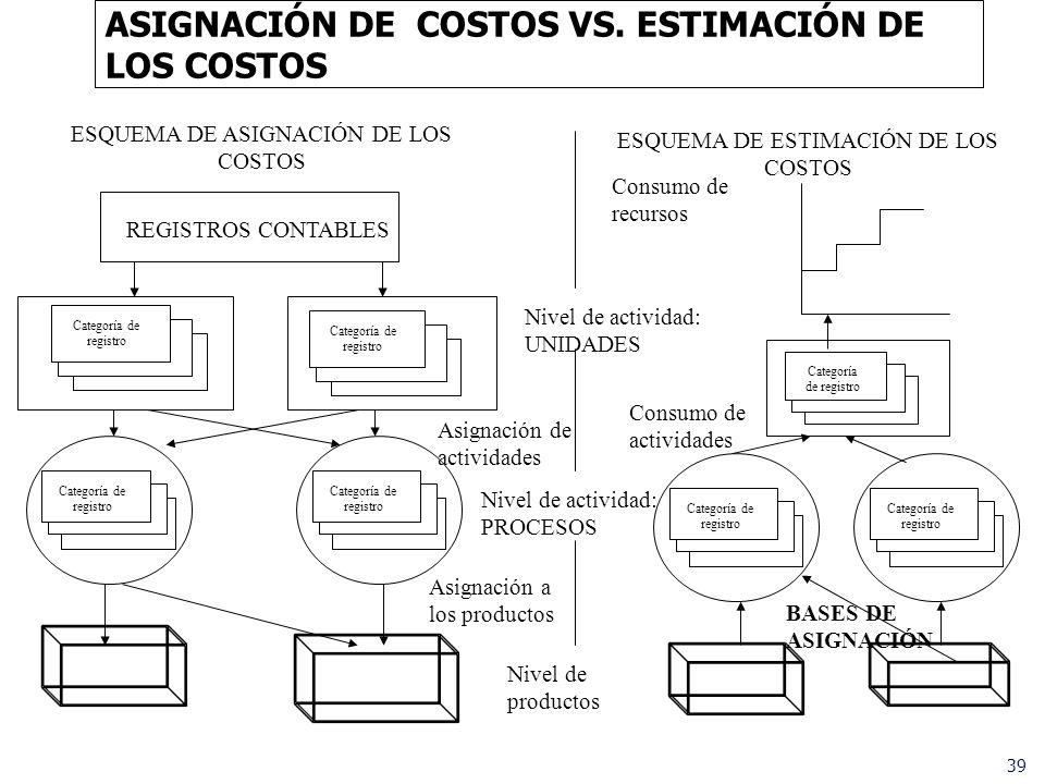 ASIGNACIÓN DE COSTOS VS. ESTIMACIÓN DE LOS COSTOS