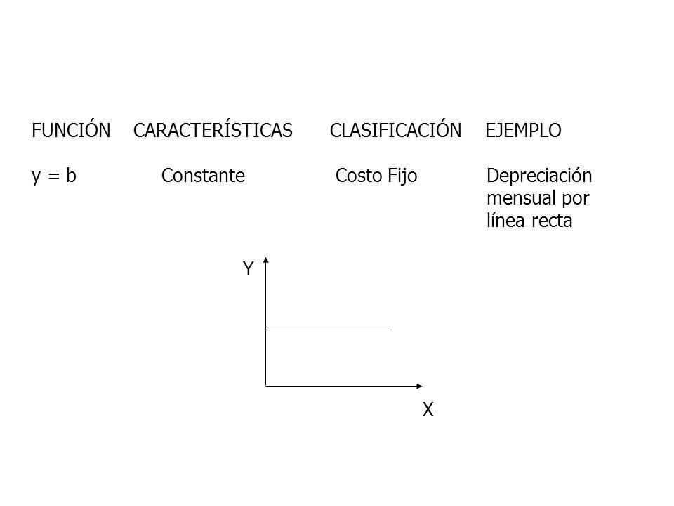 FUNCIÓN CARACTERÍSTICAS CLASIFICACIÓN EJEMPLO