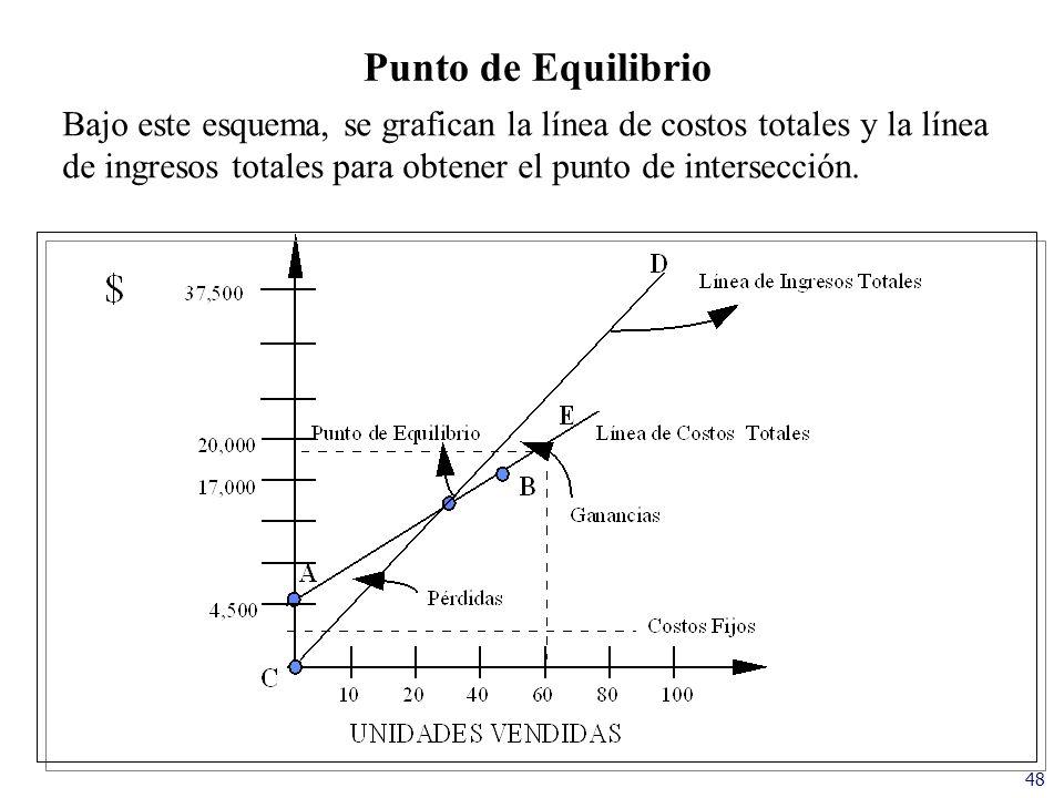 Punto de Equilibrio Bajo este esquema, se grafican la línea de costos totales y la línea. de ingresos totales para obtener el punto de intersección.