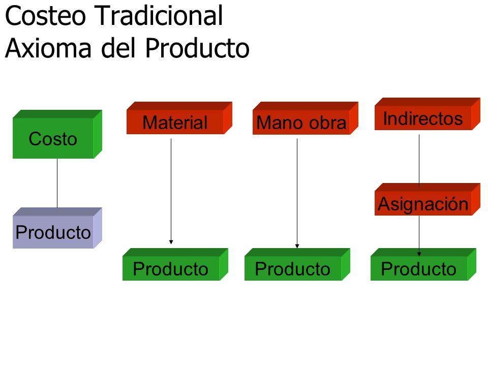 Costeo Tradicional Axioma del Producto