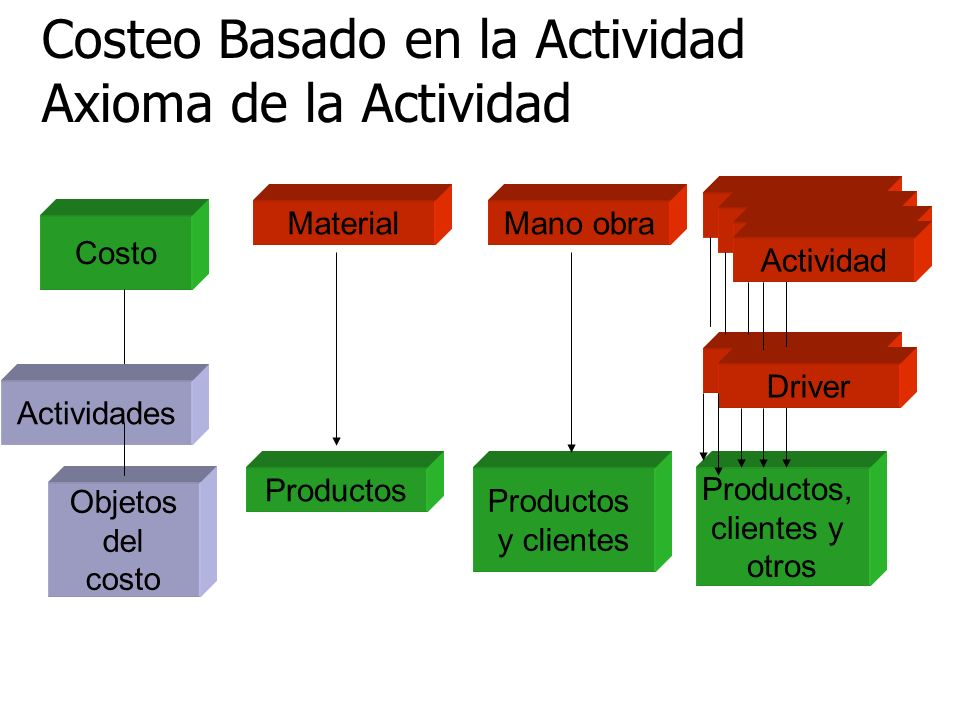 Costeo Basado en la Actividad Axioma de la Actividad