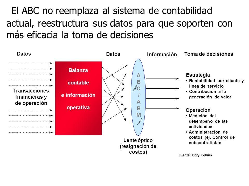 Lente óptico (resignación de costos)