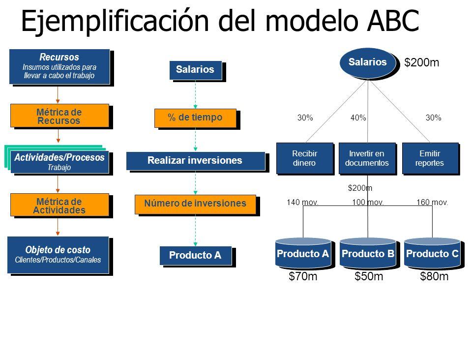 Ejemplificación del modelo ABC