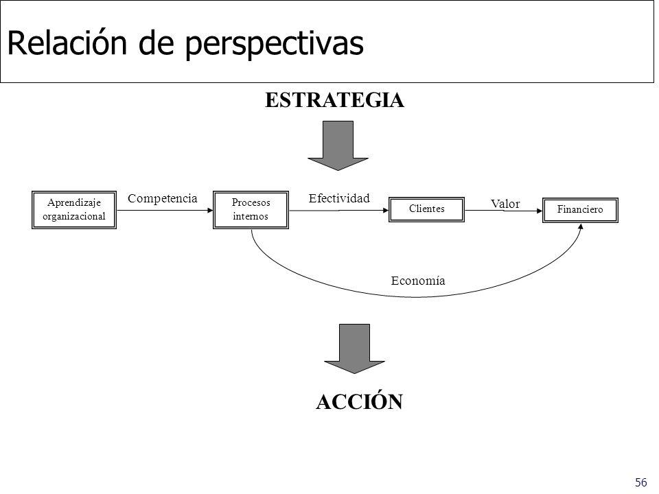 Relación de perspectivas
