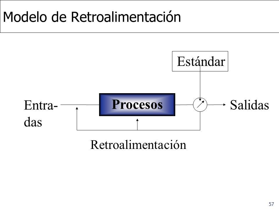 Modelo de Retroalimentación