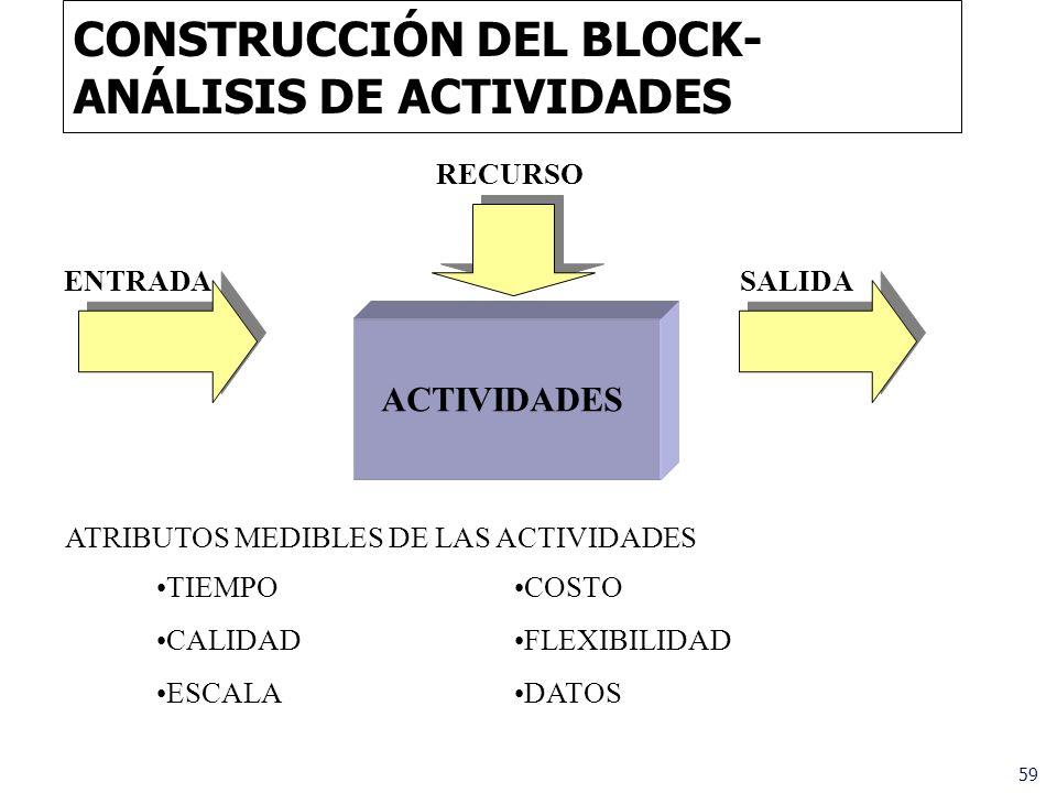 CONSTRUCCIÓN DEL BLOCK-ANÁLISIS DE ACTIVIDADES