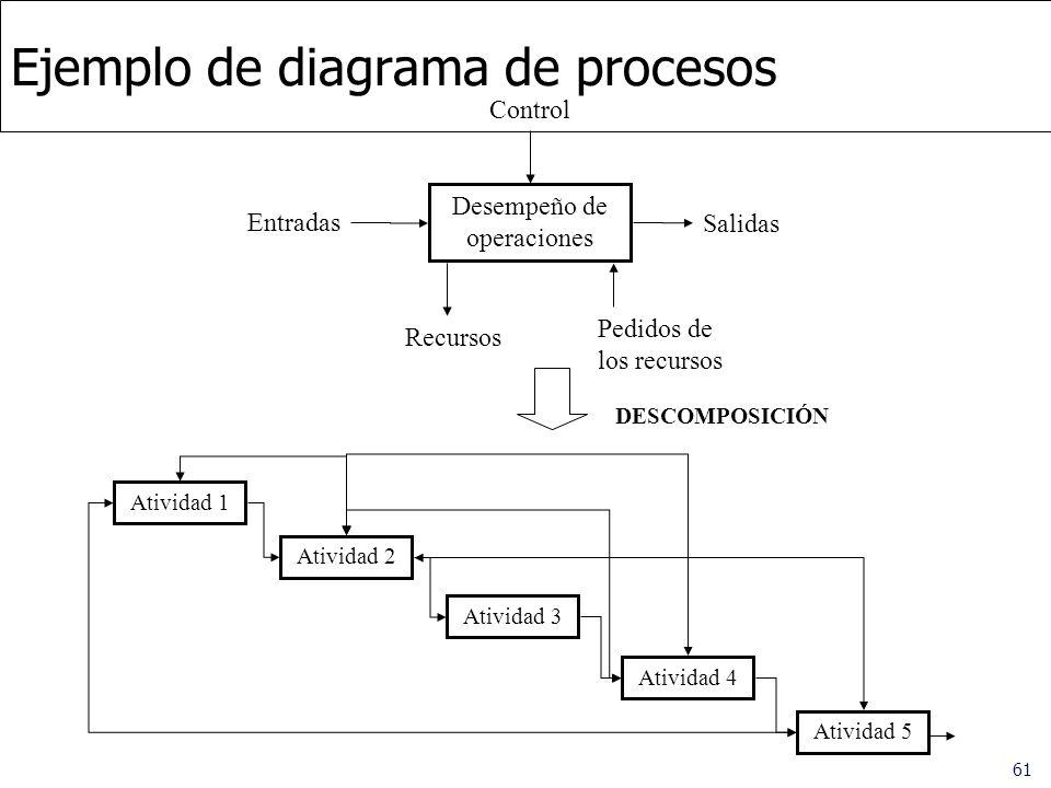 Ejemplo de diagrama de procesos