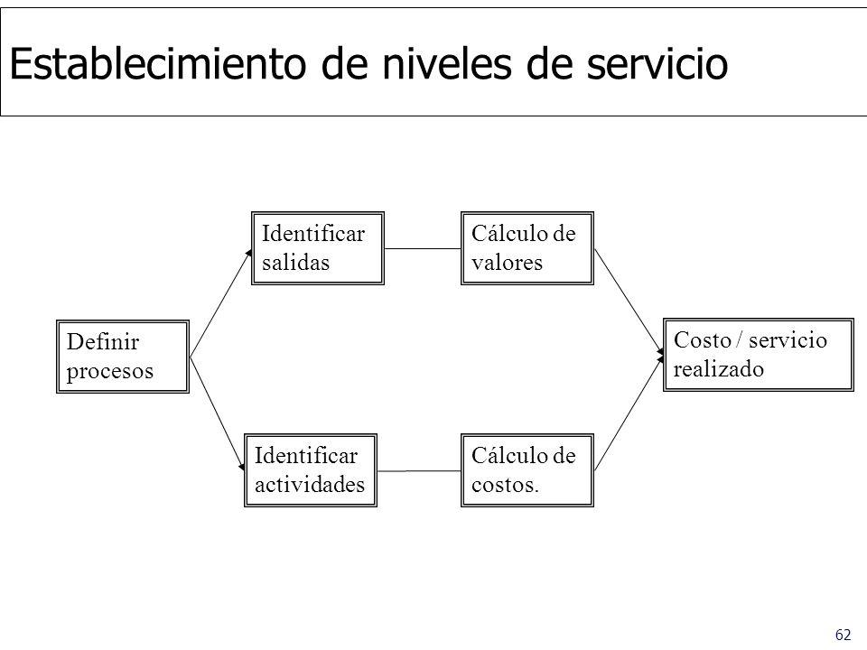 Establecimiento de niveles de servicio